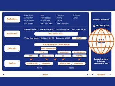 KDDI2 web 400x300 TELEHOUSE & KDDI