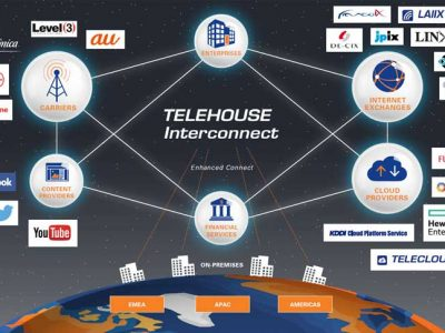 telehouse interconnect .jpg web 400x300 TELEHOUSE & KDDI